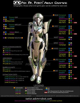 Информационный график по энд гейм экипировки и модам